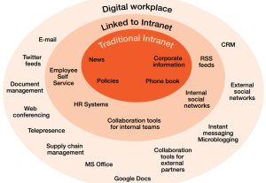 I will help formulate your Digital Workplace strategy