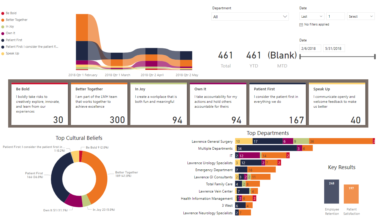 I will remotely train groups (1 hr) on Power BI Report Server or Service (O365)