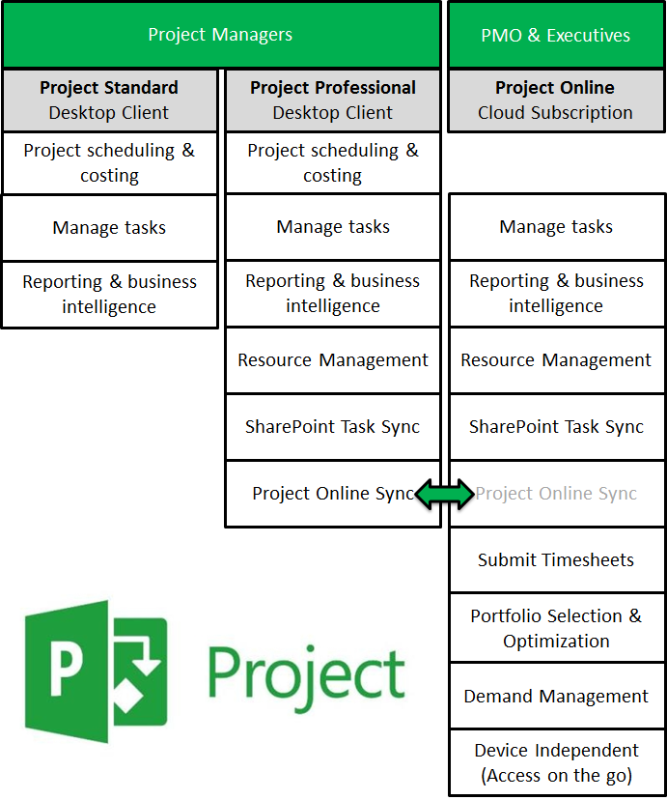 I will tutor you for Exam Prep/Study: 74-343 (Managing Projects with MS Project)